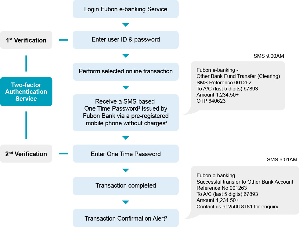 Two-factor Authentication Service | Fubon Bank